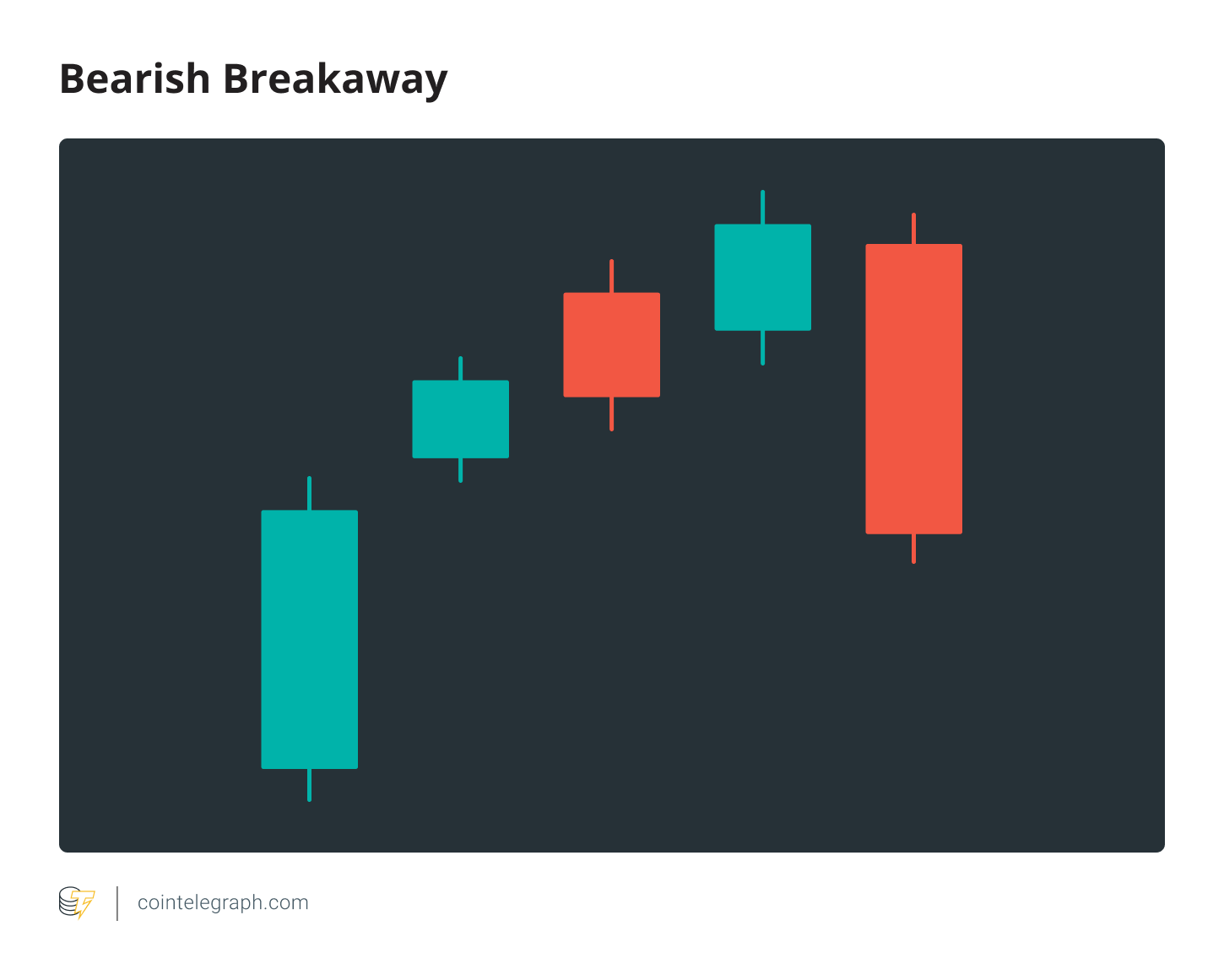 Bearish Breakaway