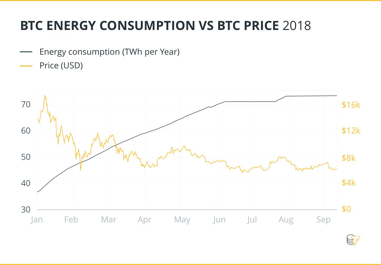 BTC Energy Consumption VS BTC Price 2018