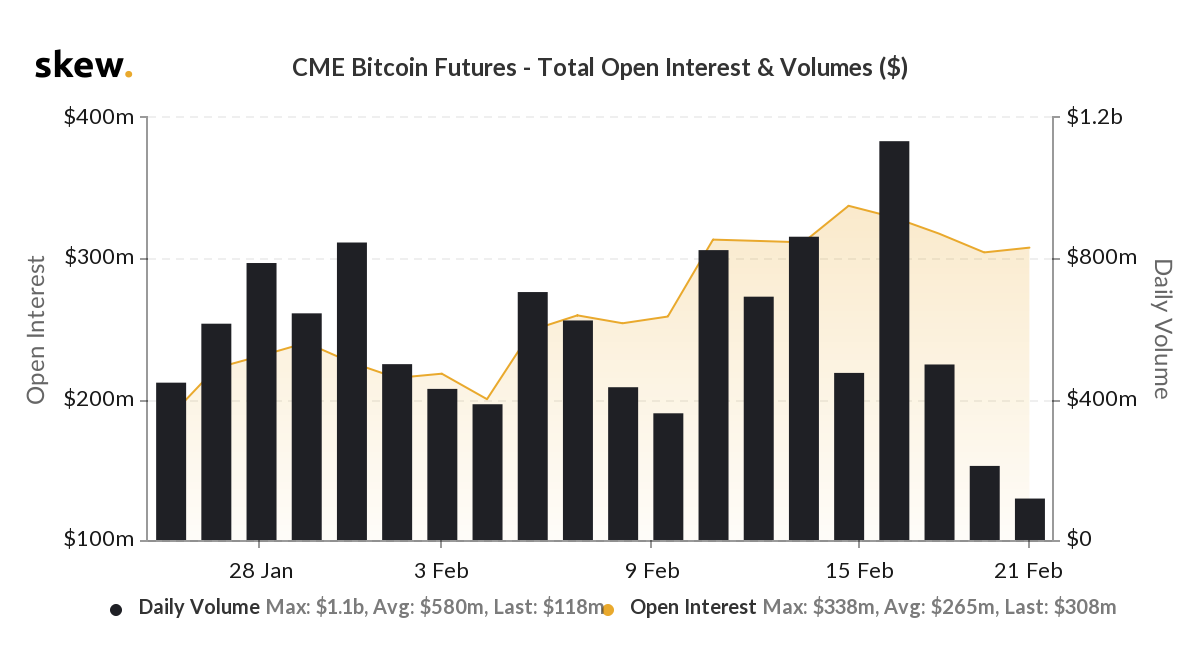 Daily trade volume for CME bitcoin futures. Source: Skew