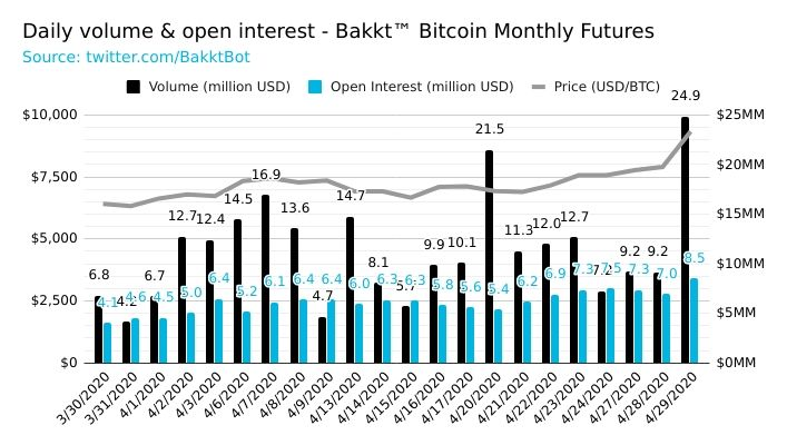 BAKKT's Bitcoin Monthly Futures contracts volume. Source: Twitter @BakktBot
