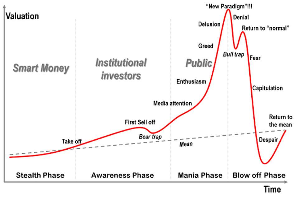 General Market Cycle. Source: Forbes.