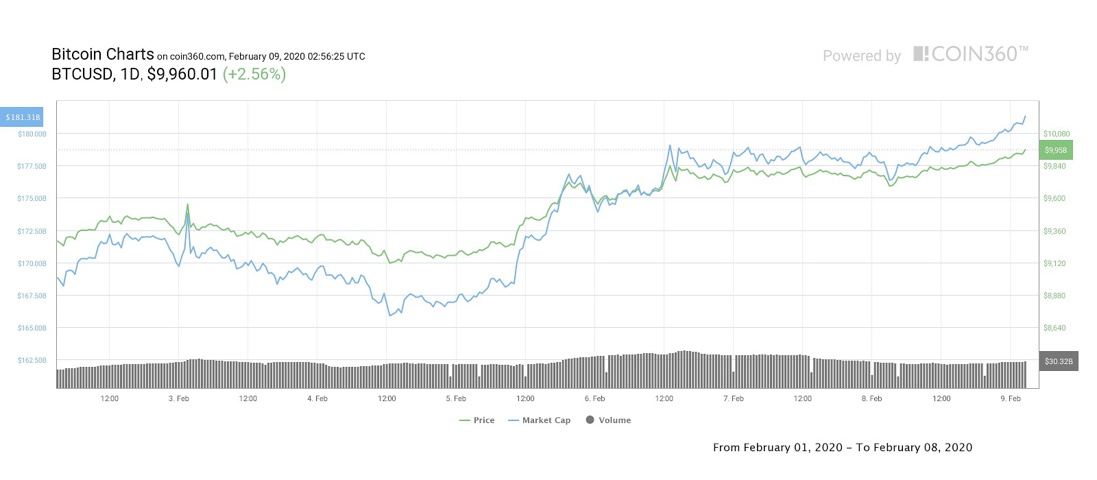 Bitcoin weekly price chart. Source: Coin360