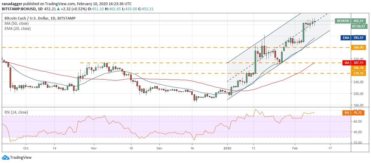 Gráfico diario de BCH/USD