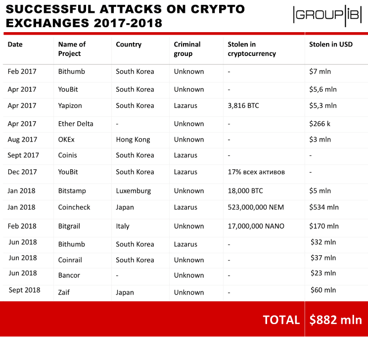 Crypto exchange hacks since early 2017