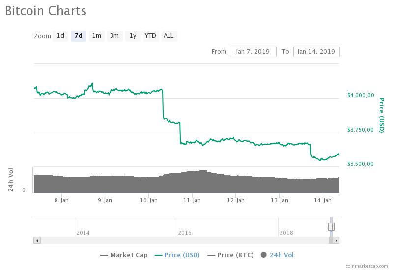 Grafico settimanale di Bitcoin