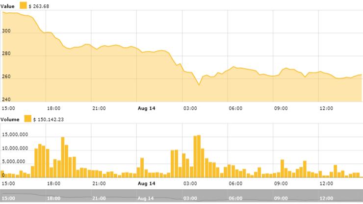 Ethereums 24-Stunden Preischart Quelle: Cointelegraph Ethereum Preis-Index
