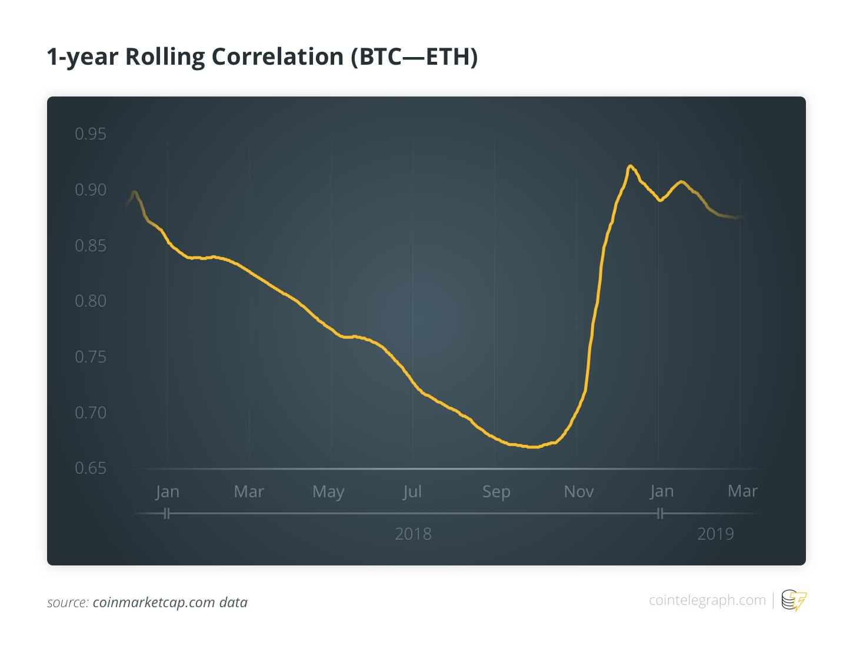 1-year Rolling Correlation