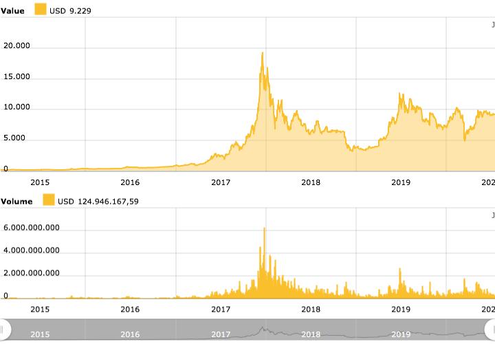 quanti bitcoin market