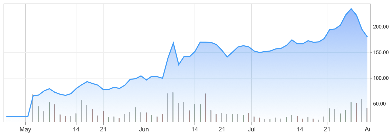Beyond Meat stock price chart