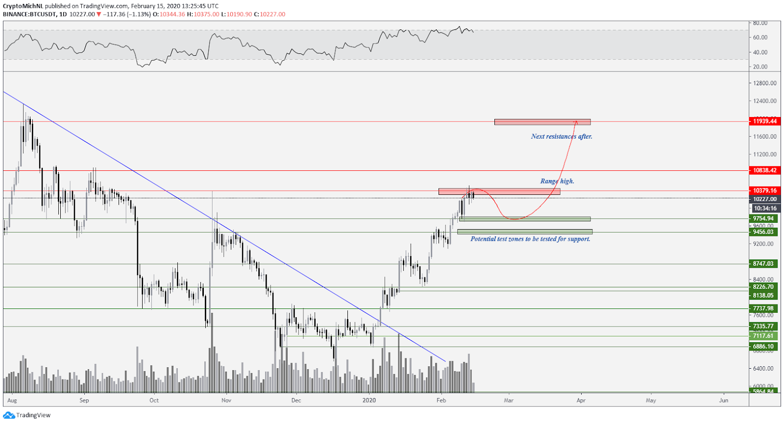 BTC USDT bullish scenario. Source: TradingView