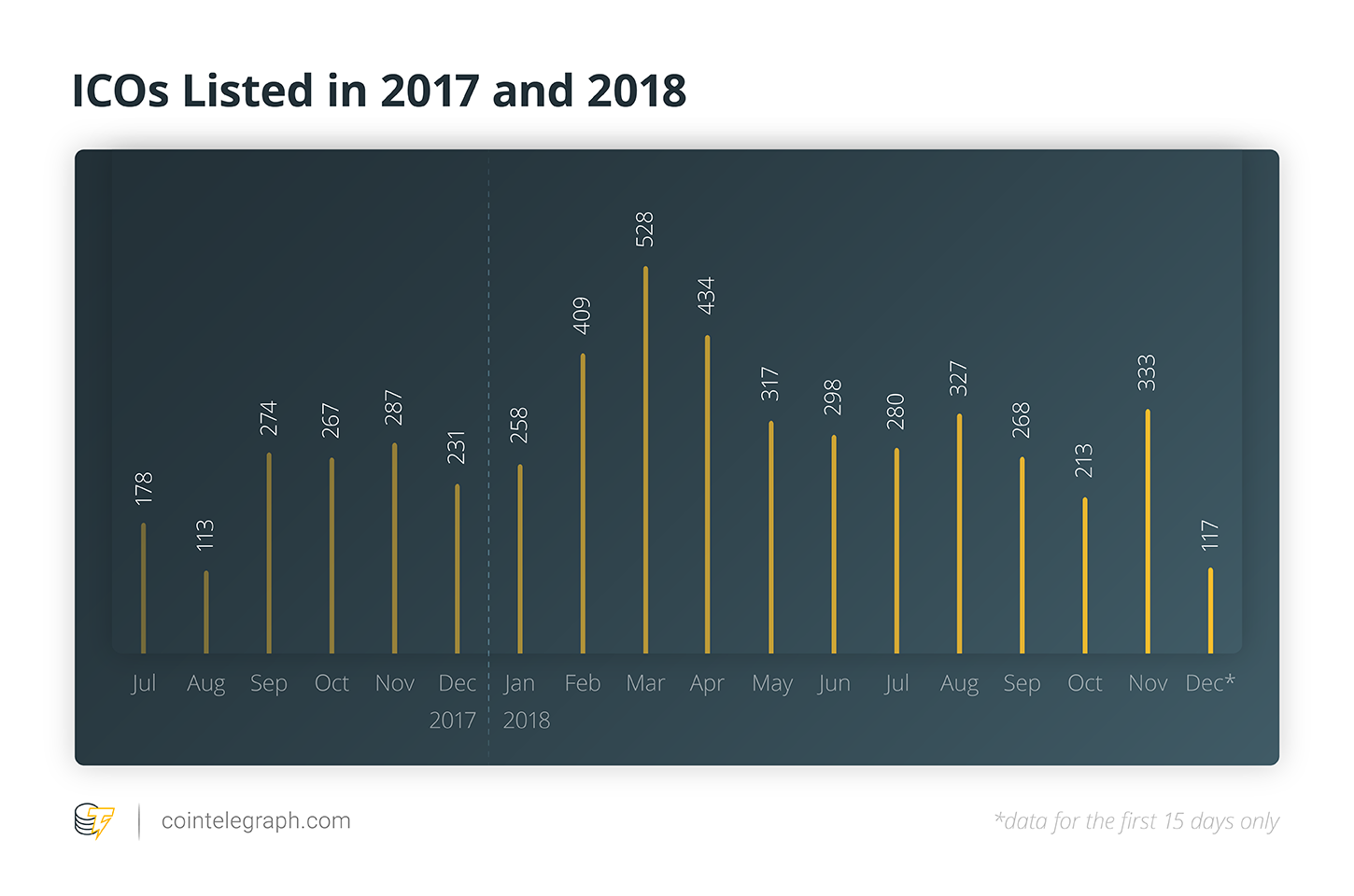 ICOs Listed 2017 and 2017