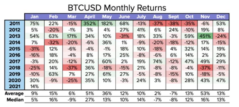 ビットコイン/米ドル 月間リターンの推移