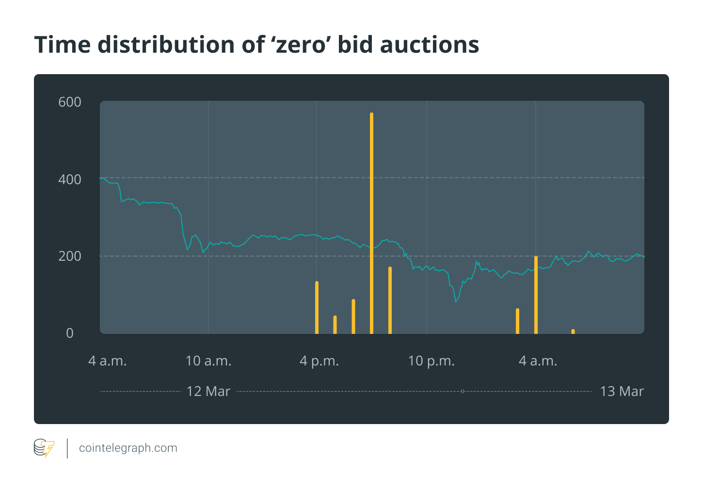 Time distribution of zero bid auctions