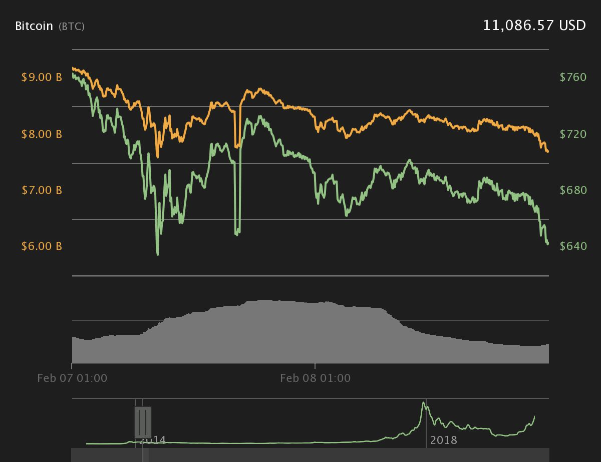Bitcoin price from Feb. 7, 2014 to Feb. 8, 2014