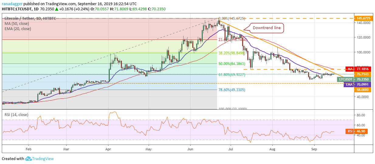 LTC / USD