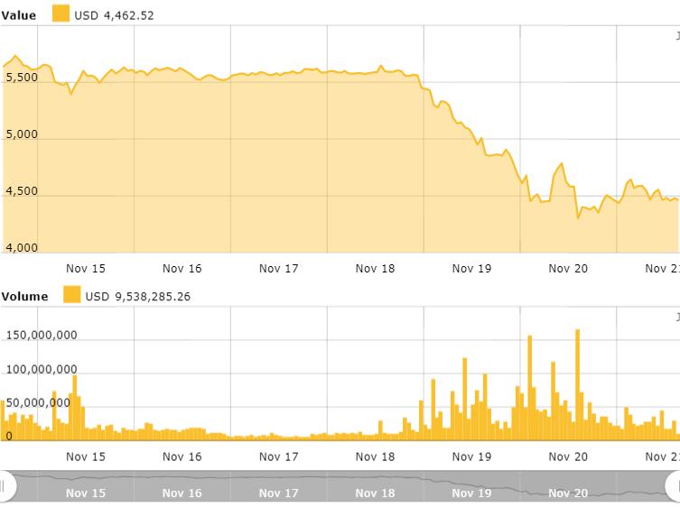 Gráfico de precios de Bitcoin para 7 días. Fuente: Indice de precios de Bitcoin de Cointelegraph