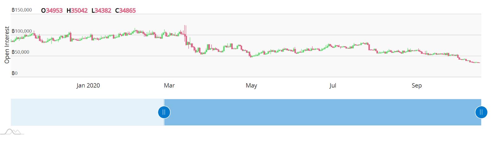 Interesse aperto da inizio anno a BitMEX