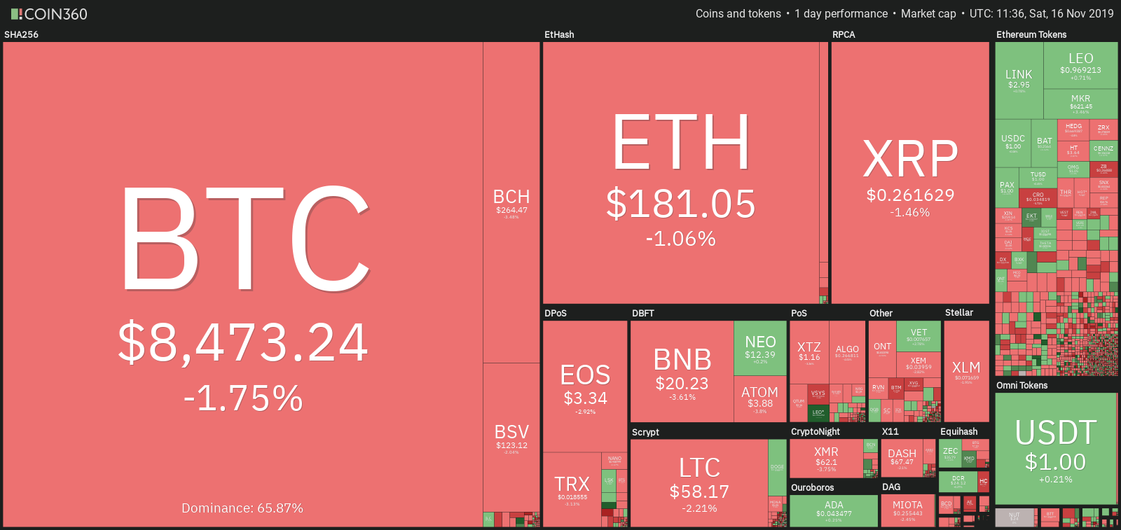 Crypto market data. Source: Coin360
