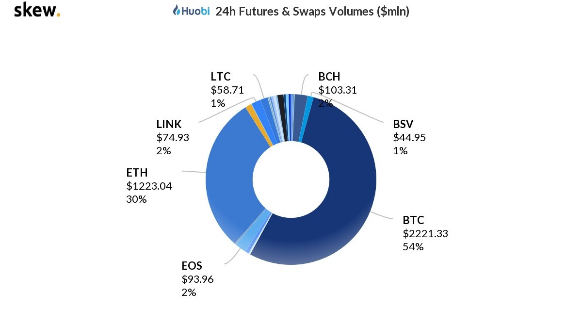 The share of major cryptocurrency volume on Huobi