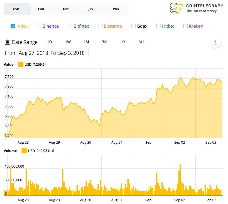 Gráfico de preço do Bitcoin de 7 dias