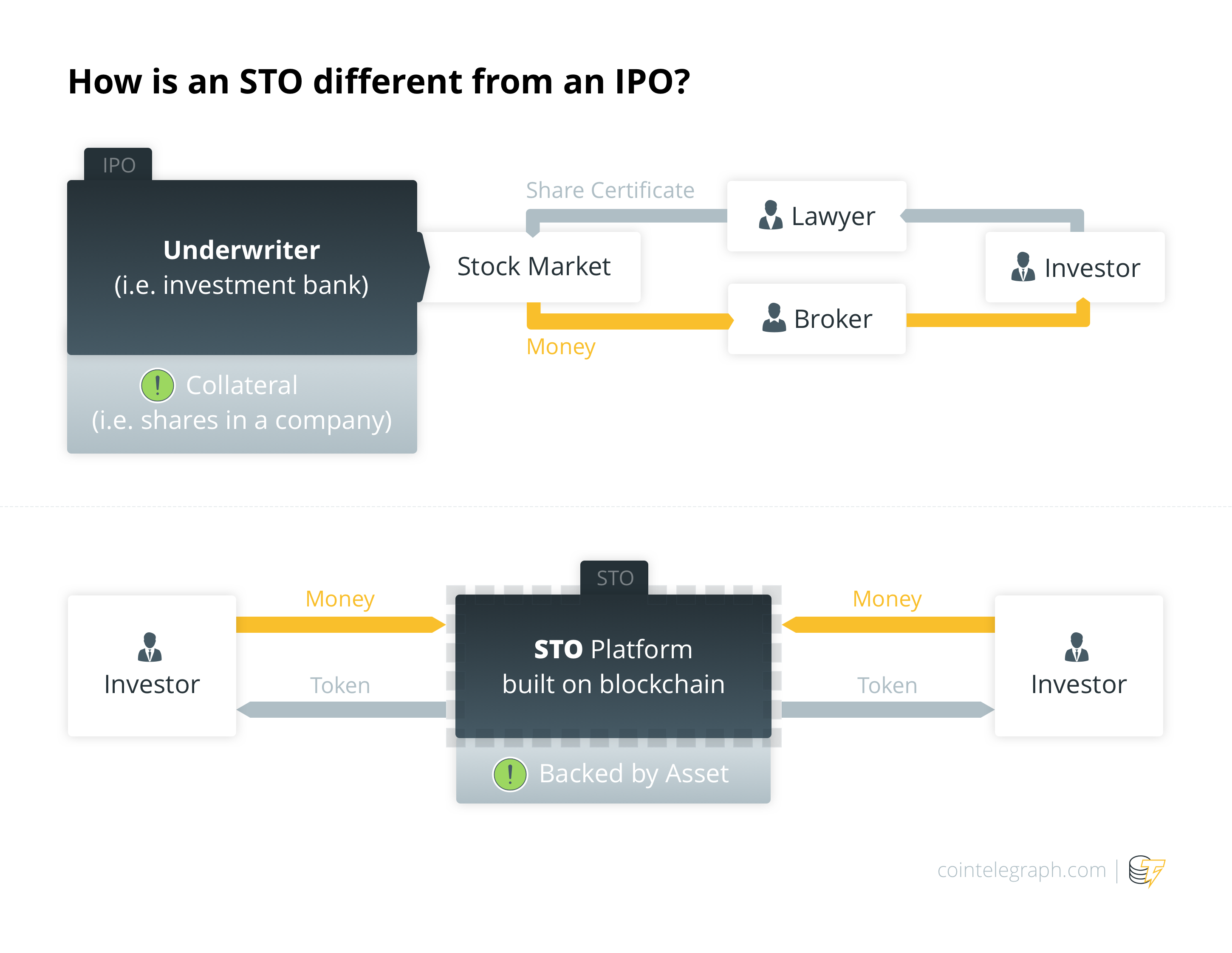 How is an STO different from an IPO?