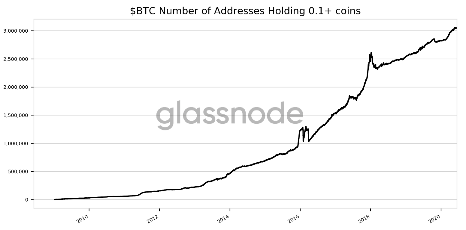 Bitcoin addresses storing 0.1 BTC or more: Glassnode