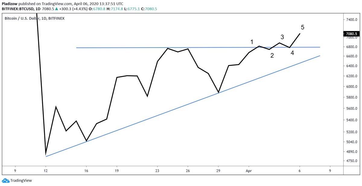 BTC-USDT 1D chart