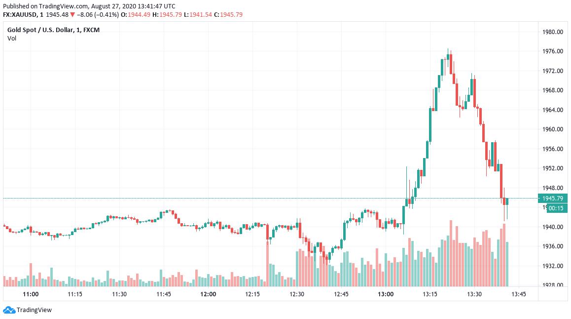 Grafico giornaliero di XAU/USD