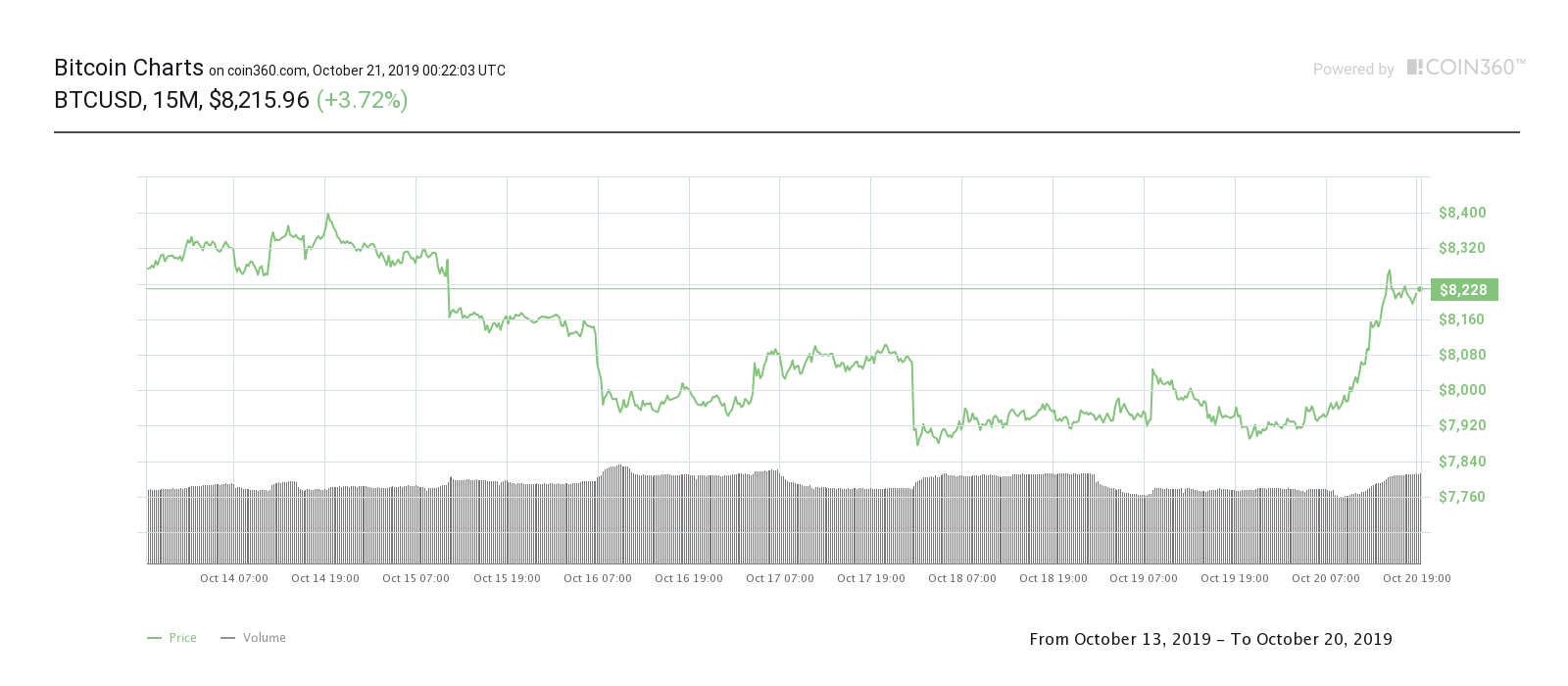 Bitcoin seven-day price chart. Source: Coin360