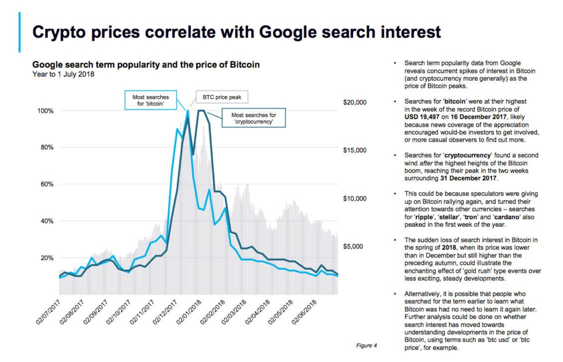 Correlation between crypto prices and Google search interest