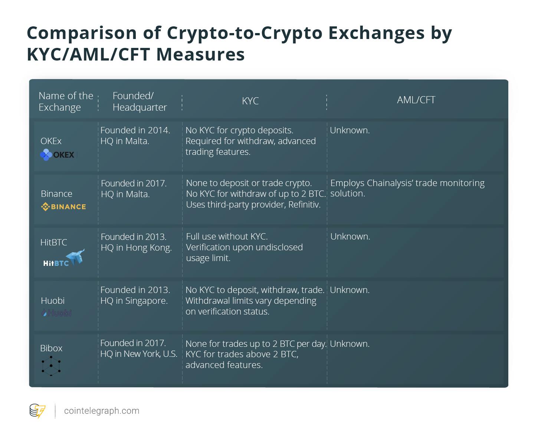 Crypto-to-crypto exchanges