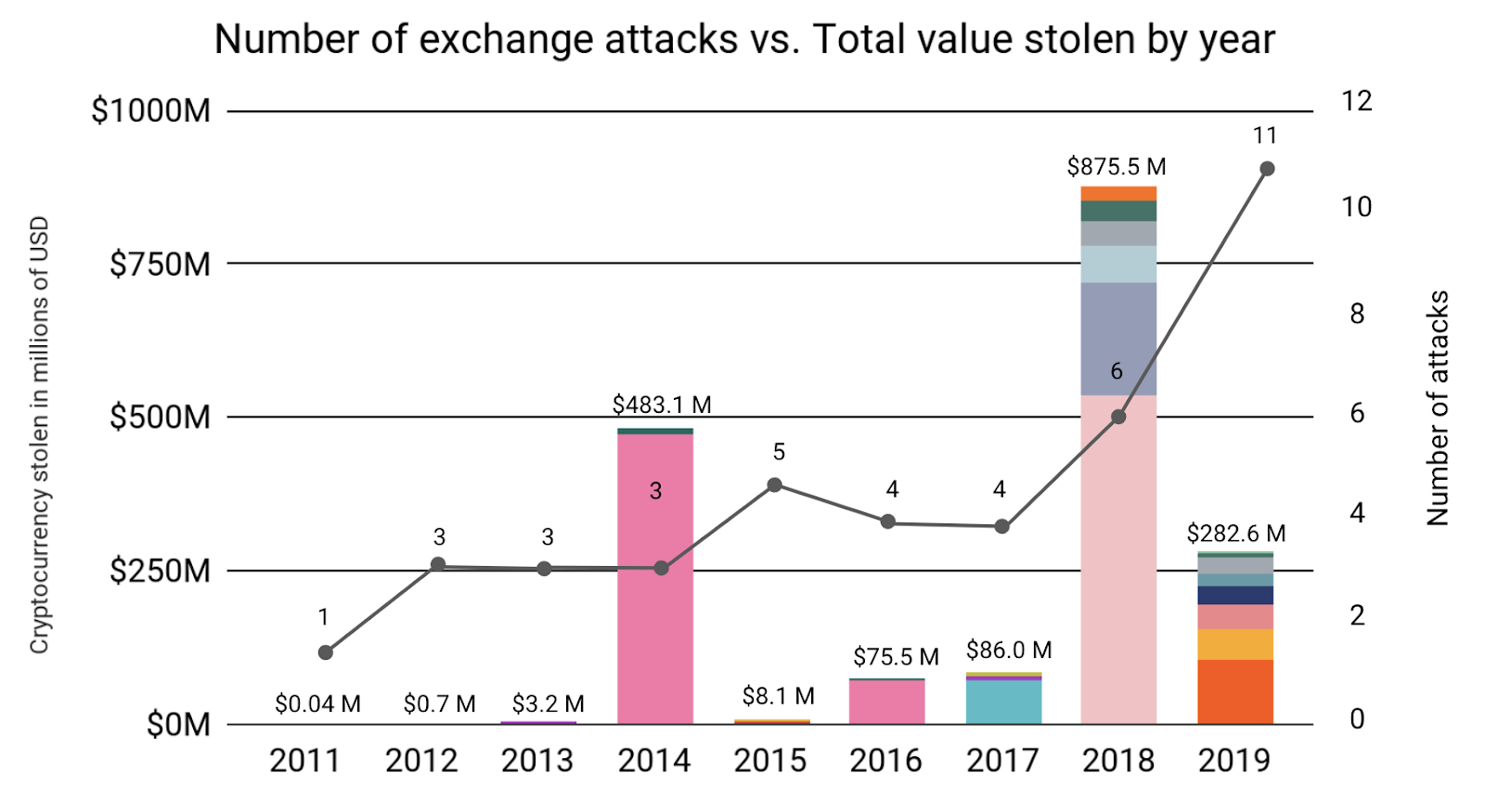 Number of exchange attacks vs. Total value stolen by year