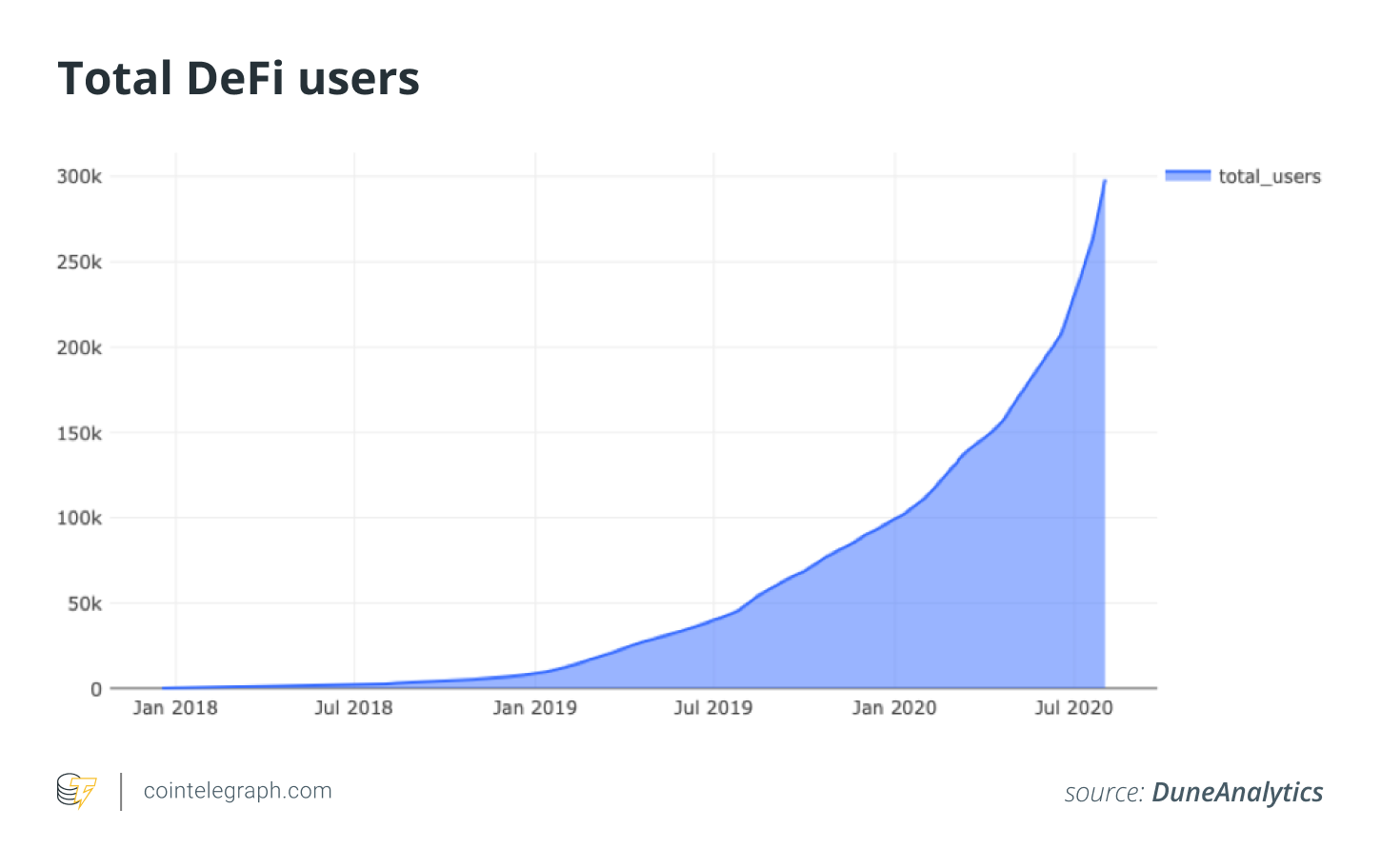 Total DeFi users