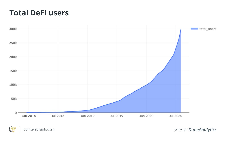 Total DeFi users