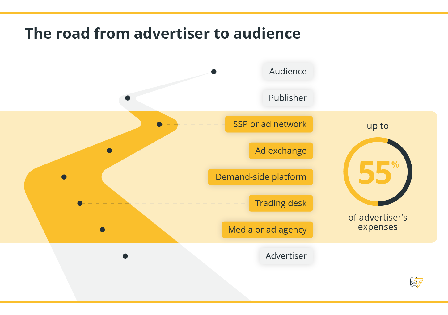 The road from advertiser to audience