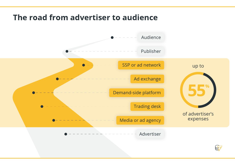 El camino del anunciante al público