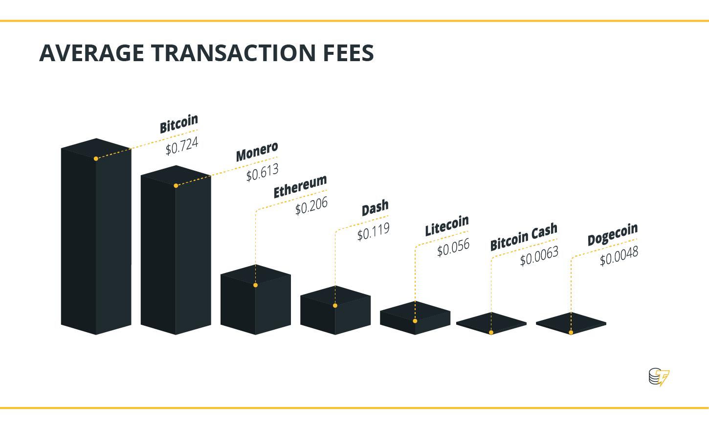 Durchschnittliche Transaktionsgebühren