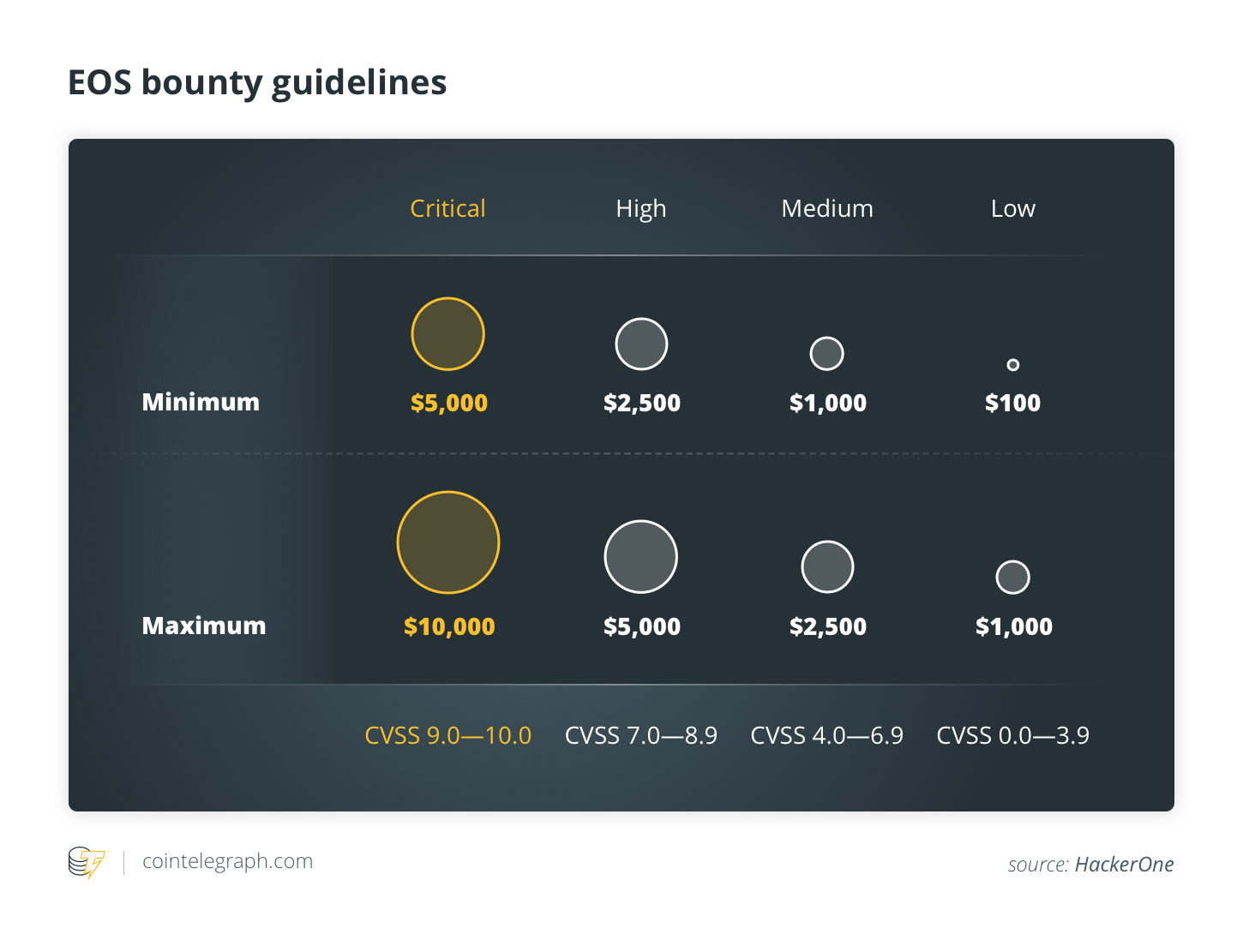 EOS bounty guidelines