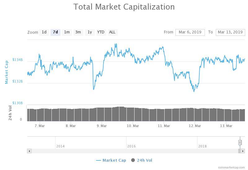Gráfico de 7 días de capitalización bursátil total. Fuente: CoinMarketCap