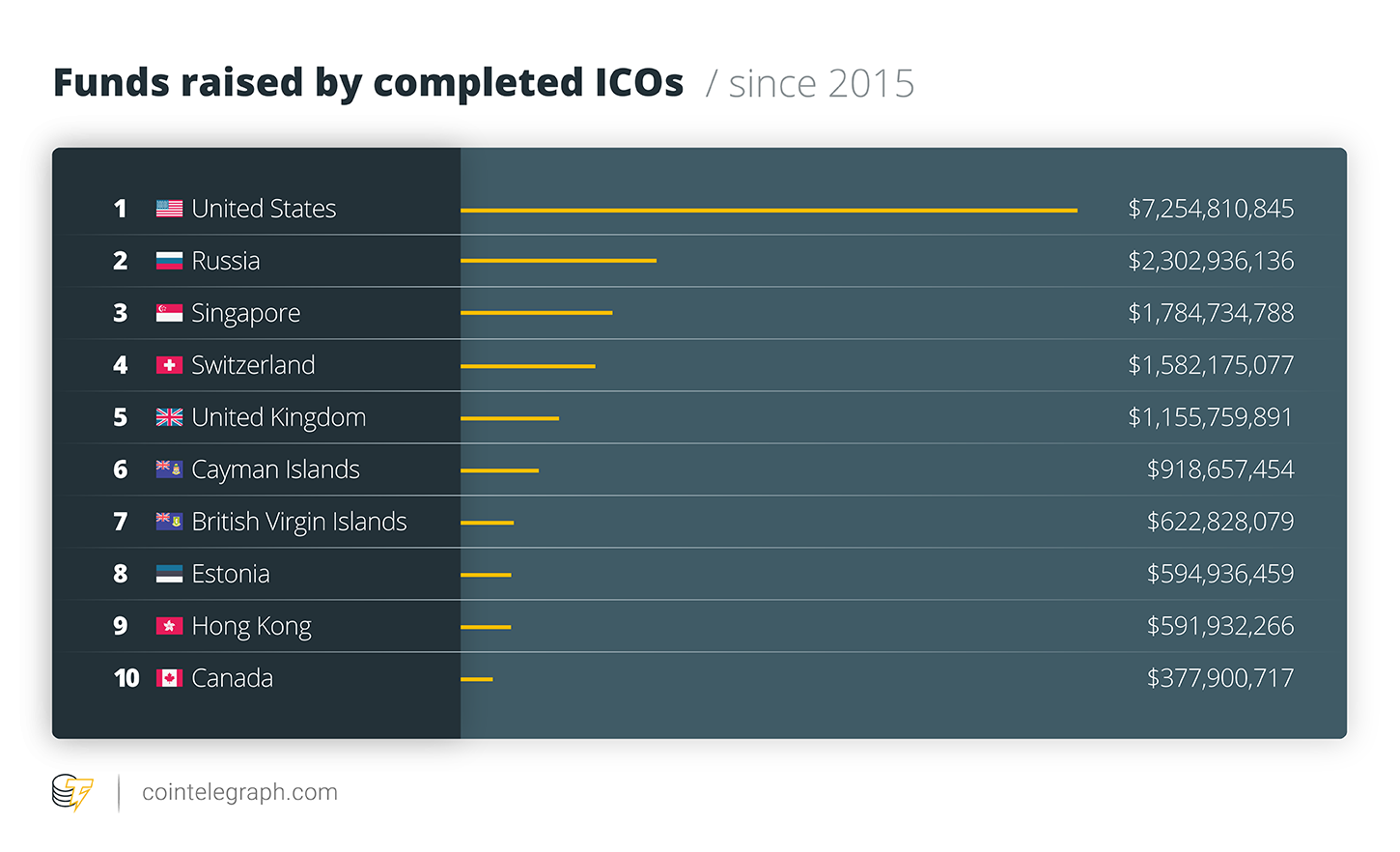 Funds raised by completed ICOs