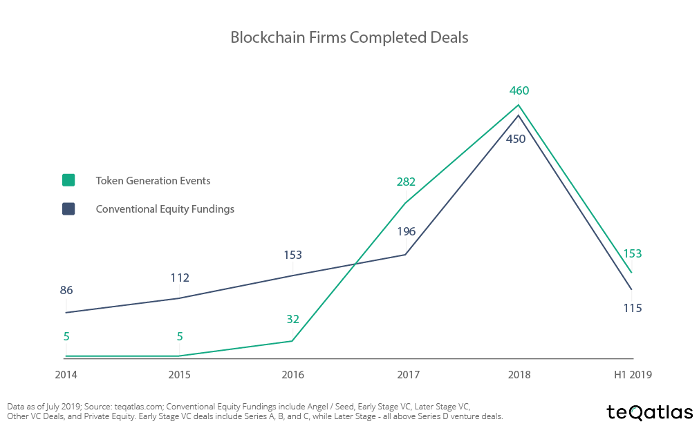 Completed deals in the blockchain sector 2014-19, TGEs and equity funding