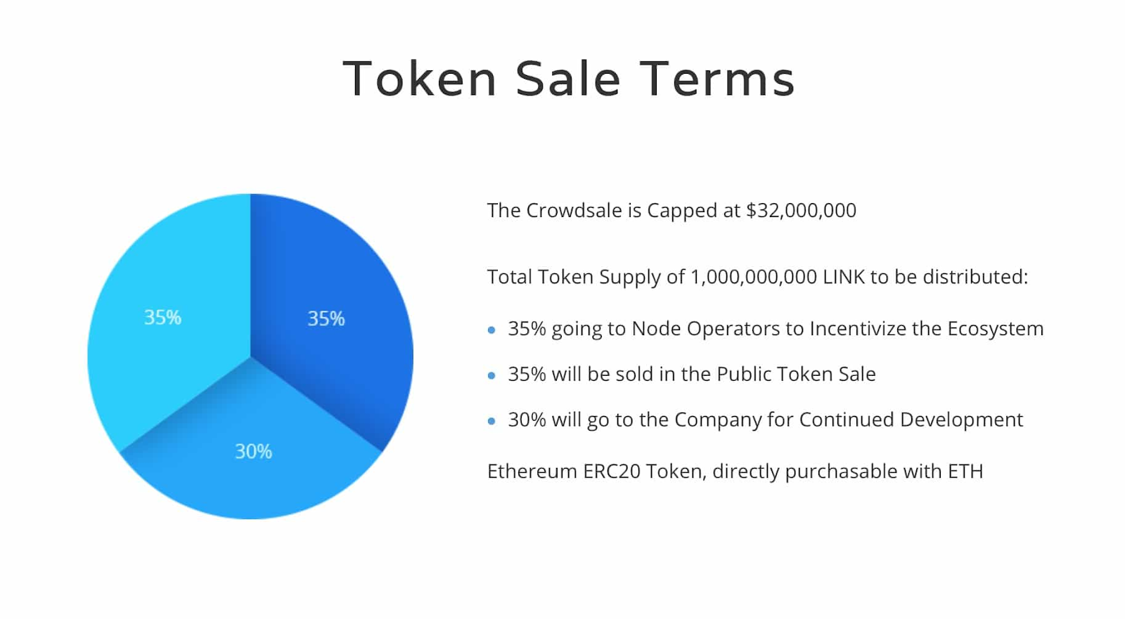 Initial distribution of LINK tokens