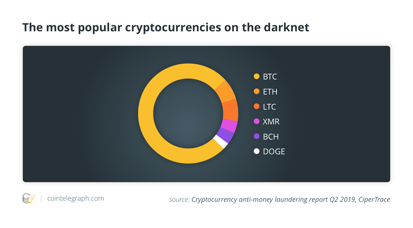 The most popular cryptocurrencies on the darknet