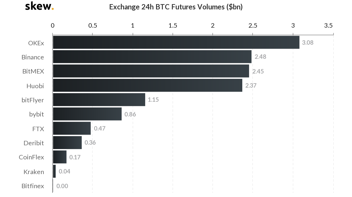 24-hour trading volumes for Bitcoin futures contracts on major exchanges.