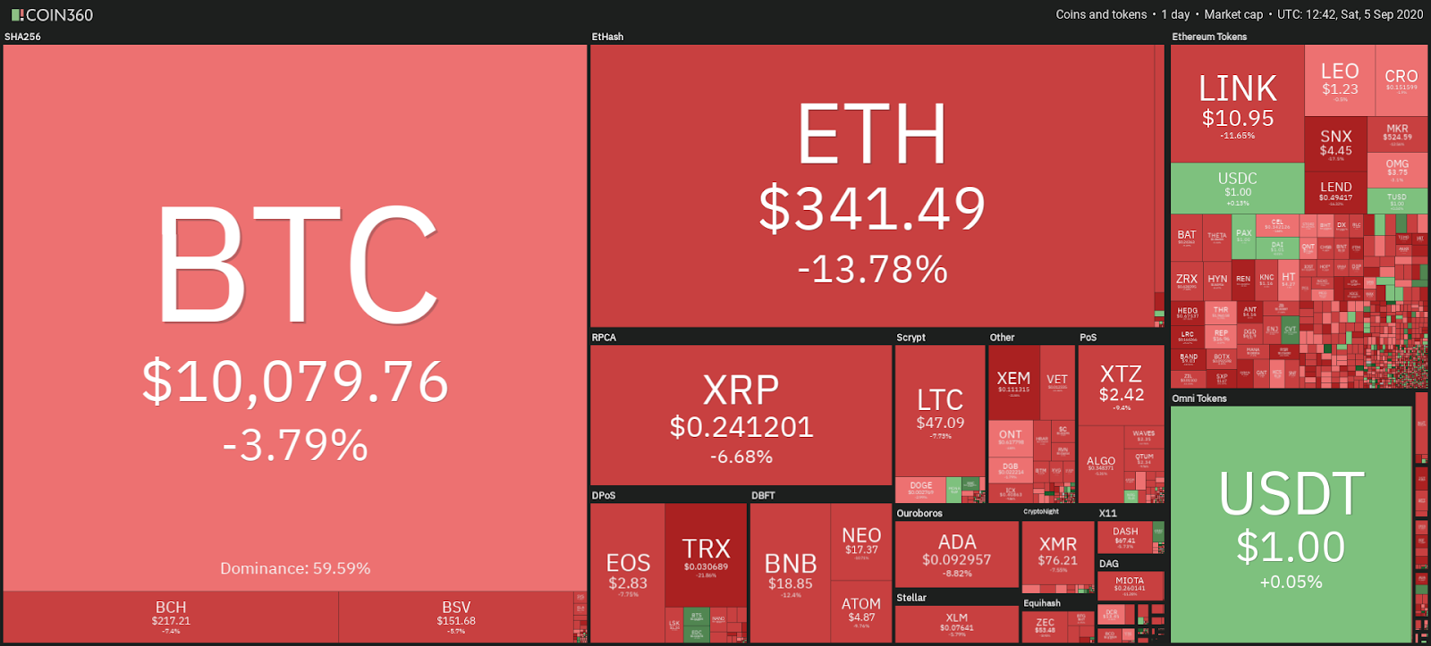 Crypto market daily performance snapshot