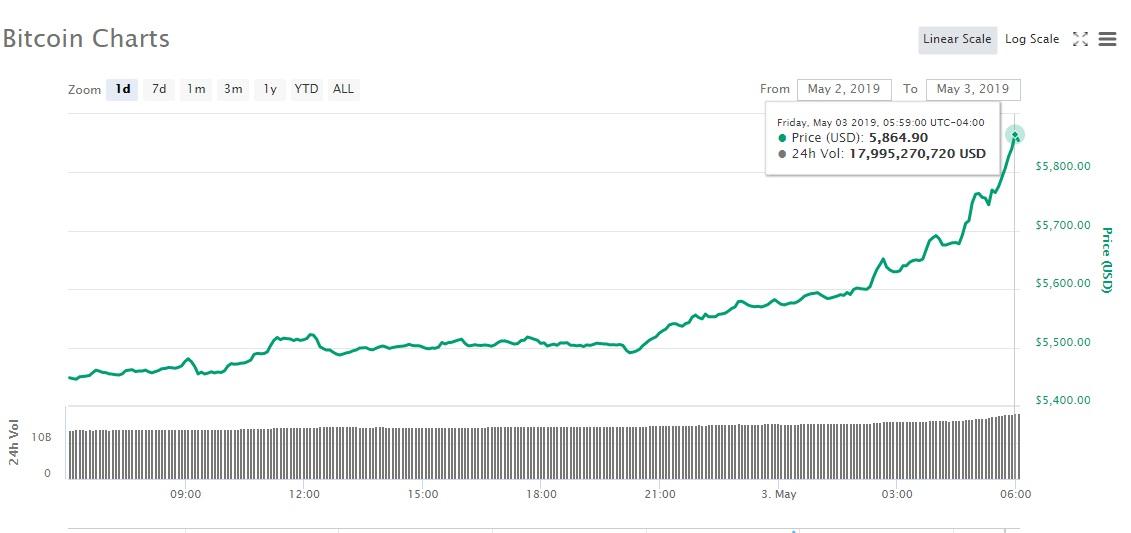 Bitcoin 24-Stunden-Preisdiagramm
