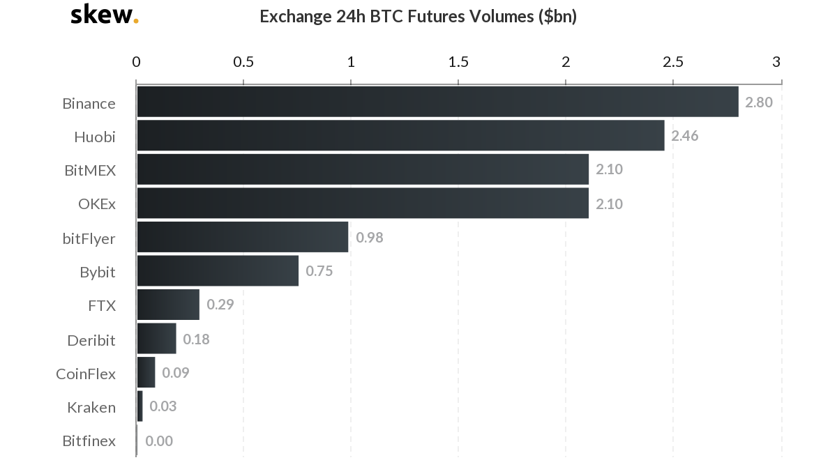 24-hour trading volumes for BTC futures on major exchanges