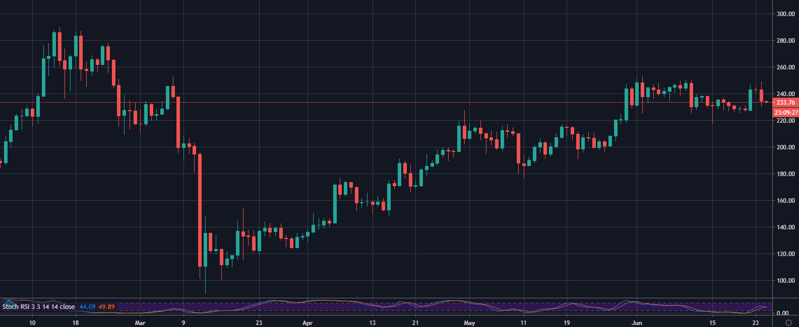 ETHE / USD trên Coinbase, 1D: TradingView