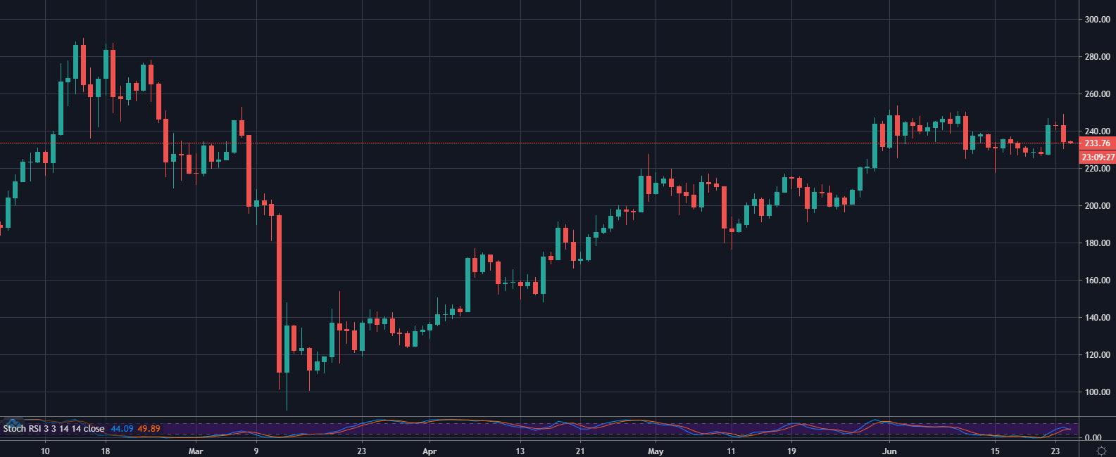 ETH / USD sur Coinbase, 1D
