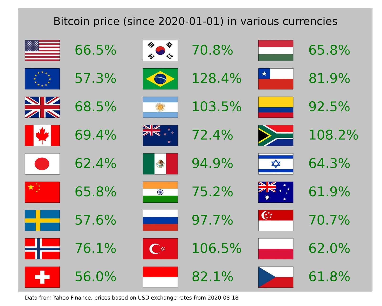 Le prestazioni di Bitcoin rispetto a varie valute mondiali